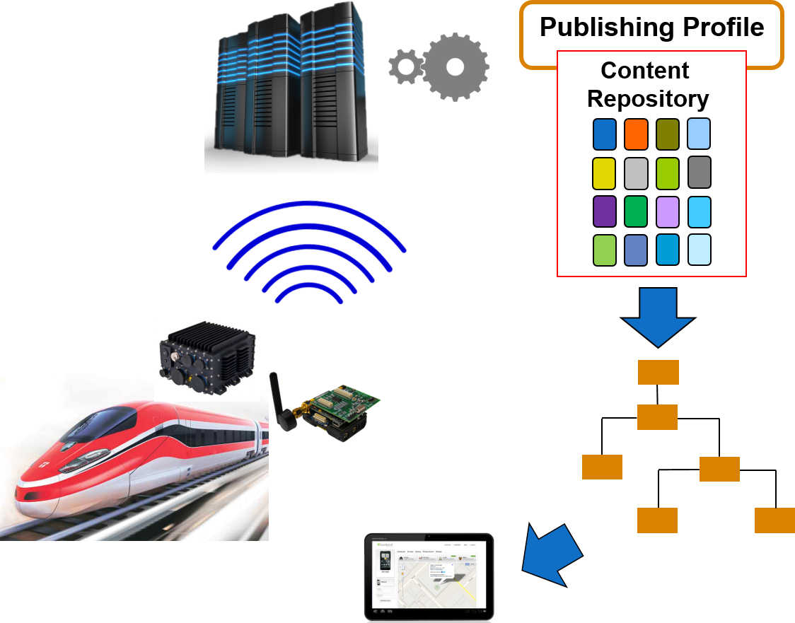 IoT_structured-content